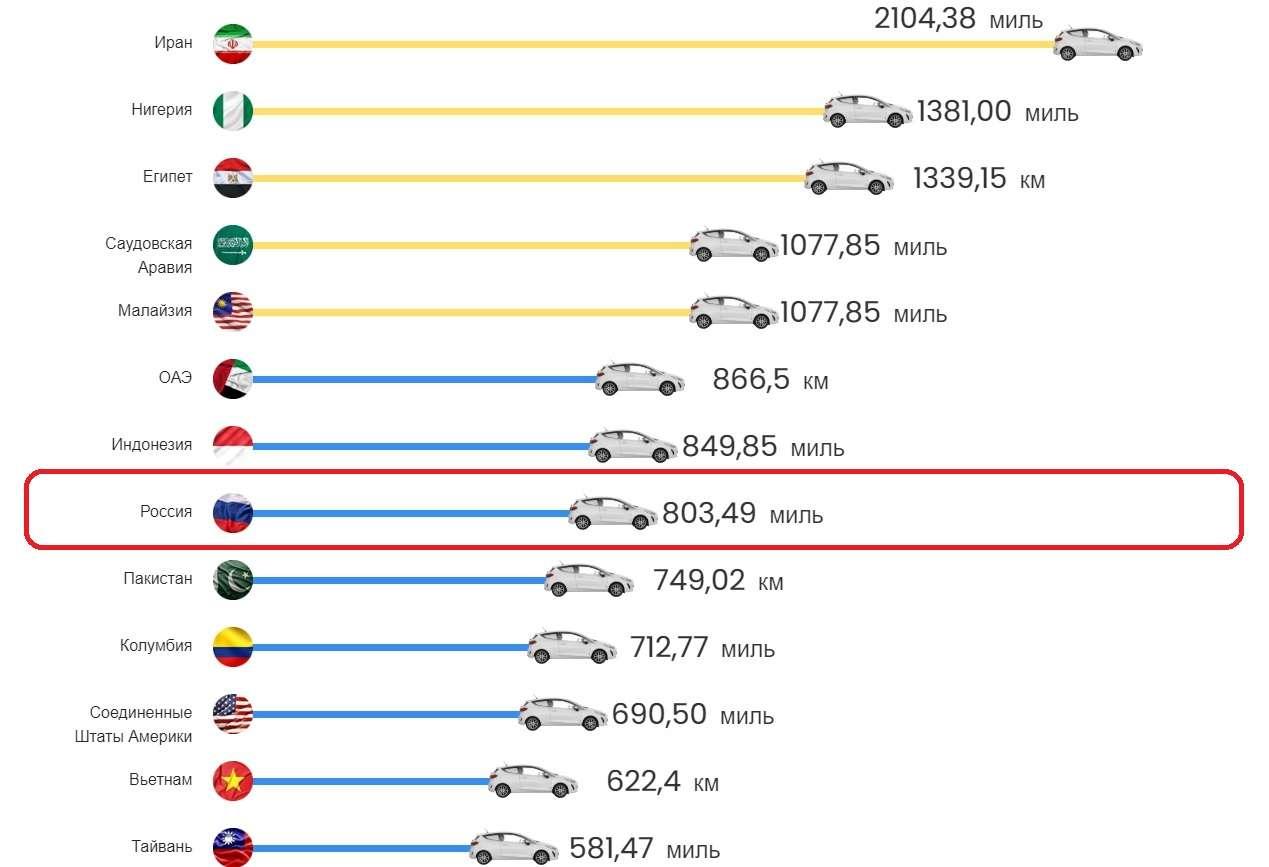 Скільки кілометрів ви можете проїхати в автомобілі, заправившись на 50 євро в різних країнах світу