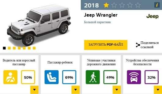 Jeep Wrangler не зміг пройти краш-тести – 1 бал, у Fiat все ще гірше