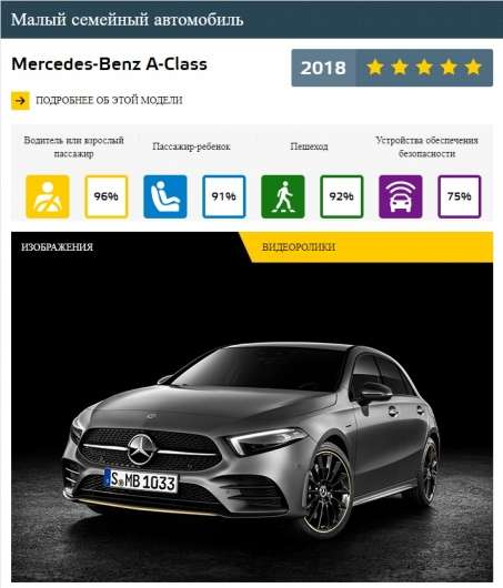Найбезпечніші автомобілі за версією Euro NCAP в 2018 році
