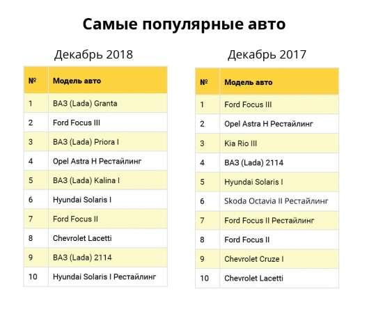 Чорний седан Лада Гранта віком понад 10 років: вибір власників наприкінці 2018 року