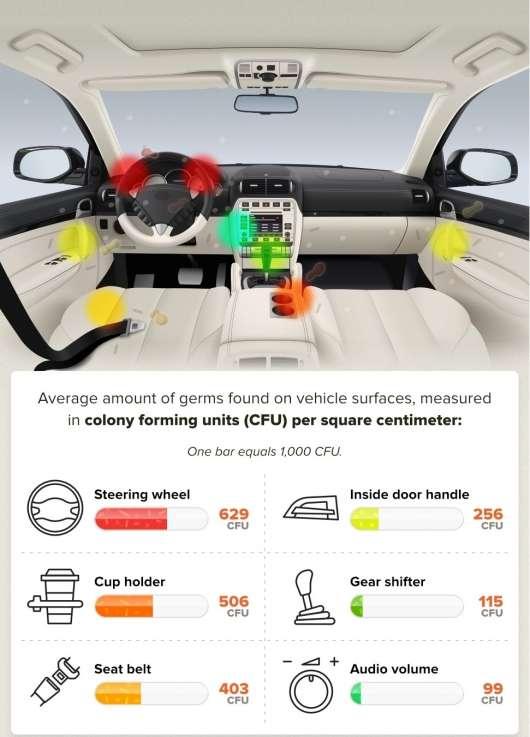 Чому використовувати каршеринговые автомобілі небезпечно для здоровя