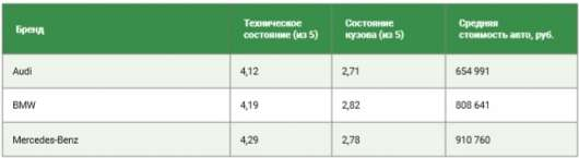 Автомобілі якої преміальної марки найкраще переживають експлуатацію в Росії?