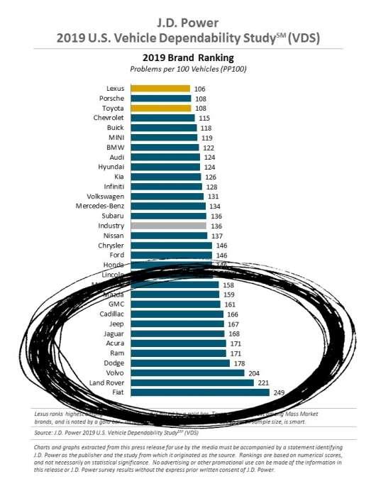 Визначено список компаній, що роблять найбільш ненадійні автомобілі