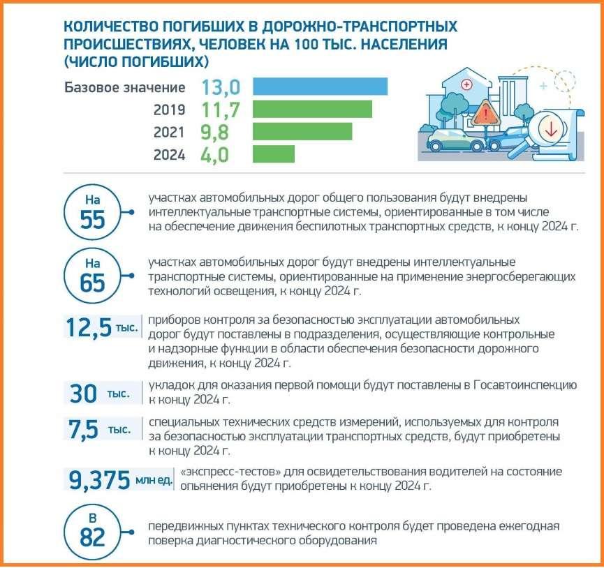 Нацпроект: ось як буде змінюватися безпека на дорогах Росії