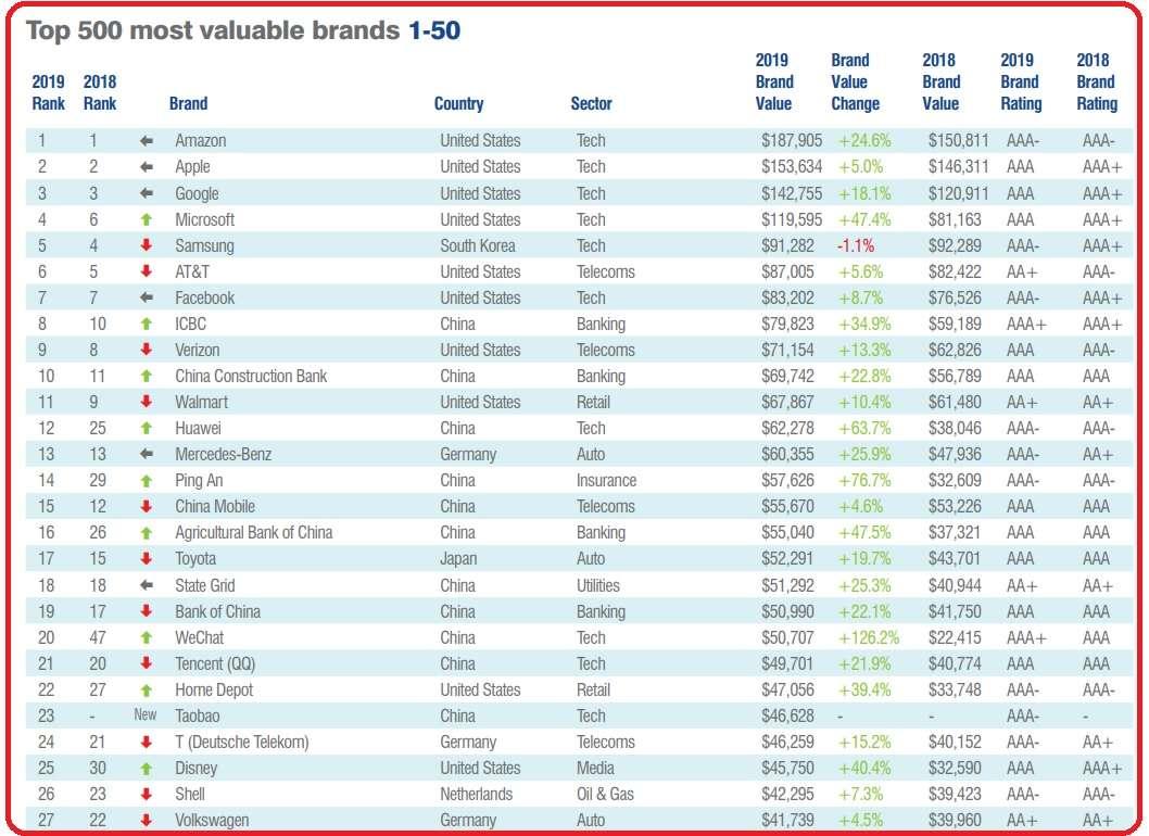 10 найбільш цінних марок автомобілів у світі