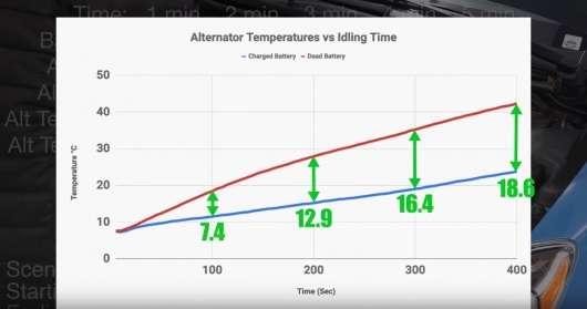 Може розряджений акумулятор «вбити» генератор?